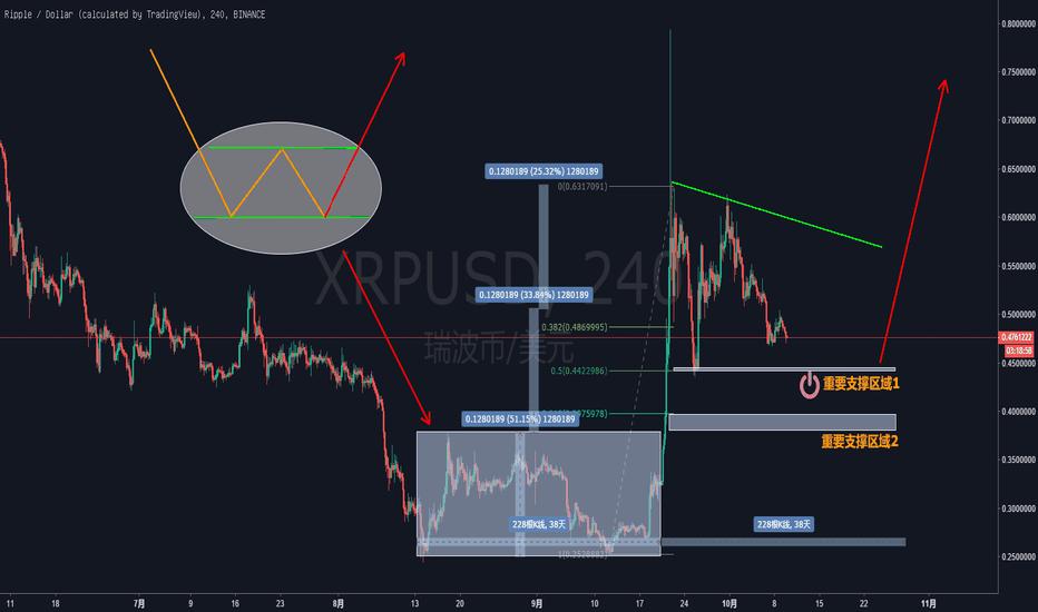 XRPUSD: 币市何时再次雄起?还看引领者XRP!