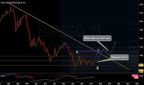 EURSGD: Eur/Sgd very long term buy