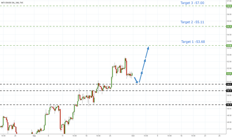USOIL: US Oil - Pullback To Key Support