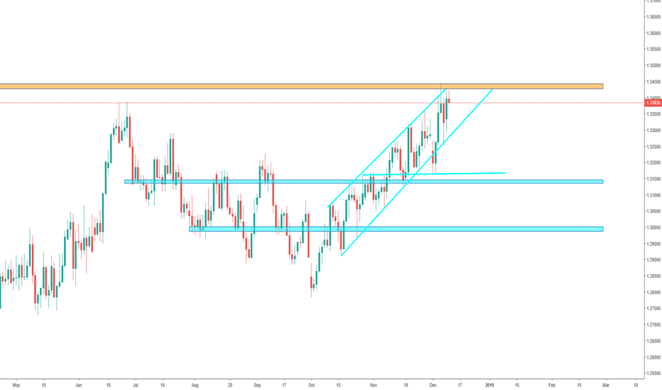 USDCAD: USD/CAD - Uptrend