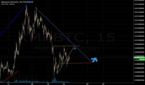 XMRBTC: XMR in the next few hours