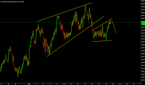 AUDJPY: possible sell