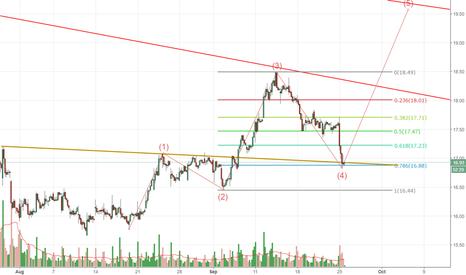 TWTR: TWTR very bullish 1 hour chart