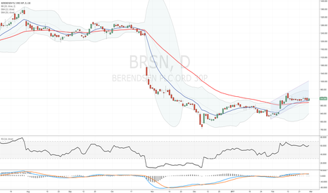 BRSN: Will #BRSN close inside the rising channel?