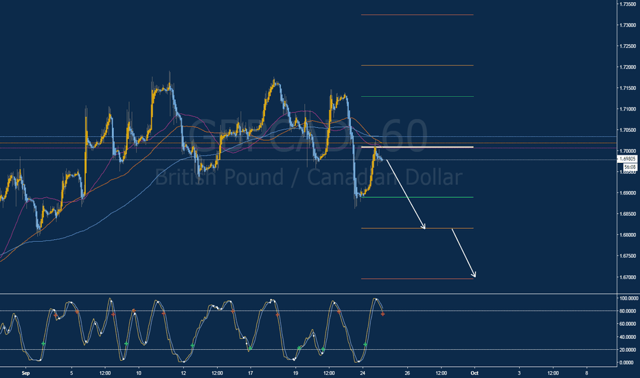 GBPCAD: Short Opportunity