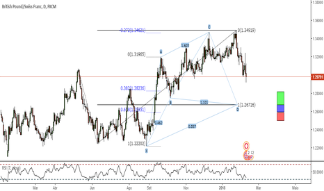 GBPCHF: Watch List #4