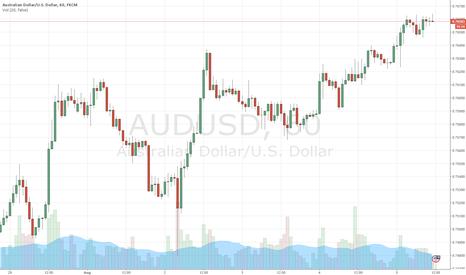 AUDUSD: Should be a bearish trend coming