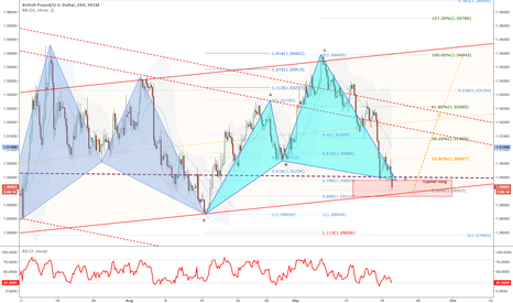 GBPUSD: Cypher long, waiting for a better risk to reward