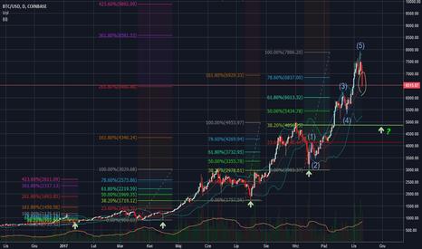 BTCUSD: Korekta na bitcoinie - 38.2% po raz szósty?!