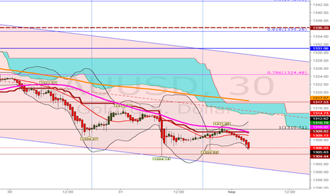 XAUUSD: Red Bars intact, keep SHORT for major Fibo target 1293 exit