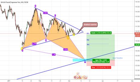 GBPJPY: GBPJPY Bullish Butterfly & Symmetrical Triangle Chart Pattern