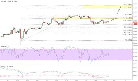 EURUSD: Daily Trader Final up wave in EURUSD