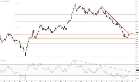 USDTHB: breaking out of its 17-months downtrend