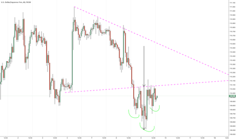 USDJPY: A possible inverted H&S on hourly