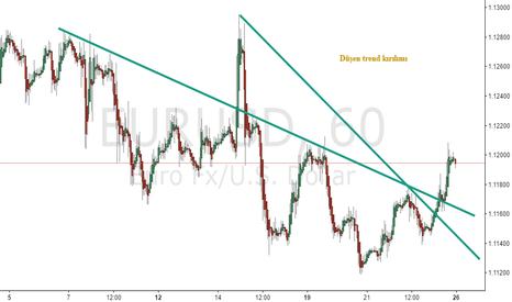 EURUSD: EURUSD trend