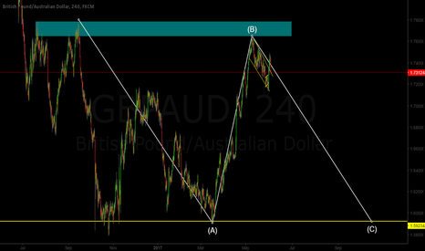 GBPAUD: GBP/AUD ABC Pattern Sell Trade