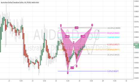AUDCAD: 222 Gartley
