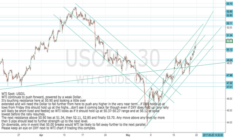 USOIL: WTI Spot:USOIL Pushing up against resistance: buy pull-back