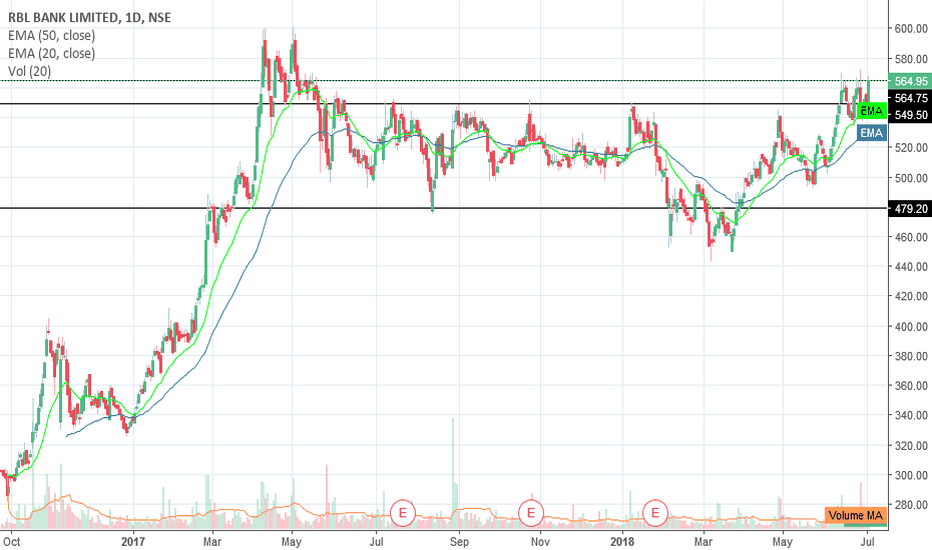 RBLBANK: Buy half qty  RBLBANK at 565 sl 530 add more above 600 close