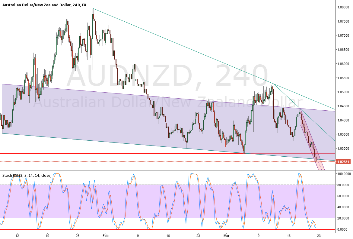 AUDNZD, will the downtrend beat the historical support? #FOREX