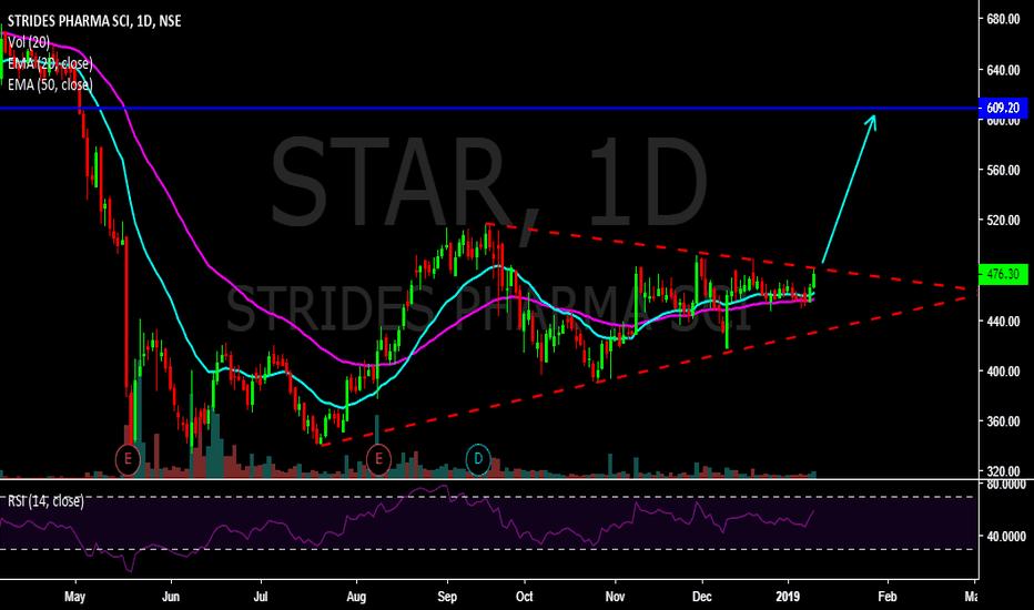 STAR: STAR trendline break ? Let see