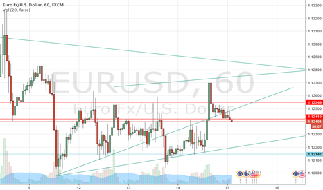 EURUSD: if it breaks support at 1.12418 area good for short