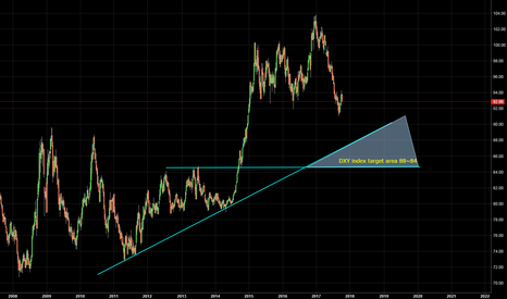DXY: DXY weekly target to 84