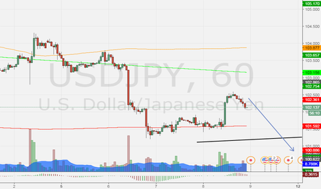 USDJPY: we have a change of guard and capitulation
