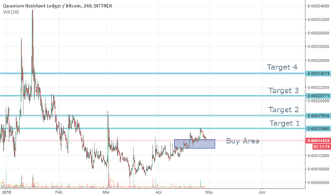 QRLBTC: Correction and Uptrend
