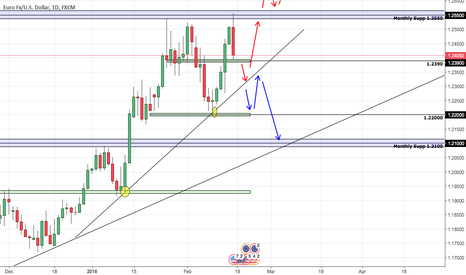 EURUSD: EURUSD Prediction
