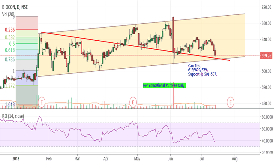 BIOCON: Biocon - Channel