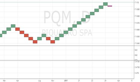 PQ: Piquadro, tra incertezza e probabile rialzo.