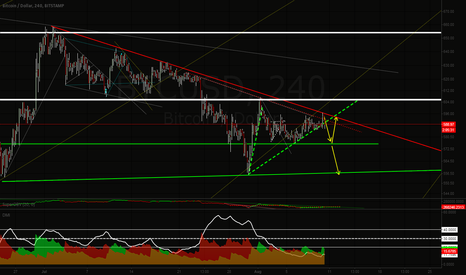 BTCUSD: Will retest 575 dollar support.