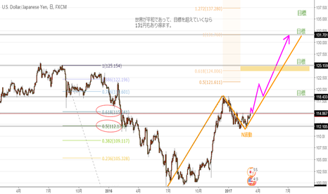 USDJPY: ドル円 今後の展望131円もあり得る?