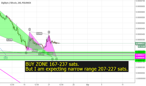 DGBBTC: DGB Long opportunity coming soon