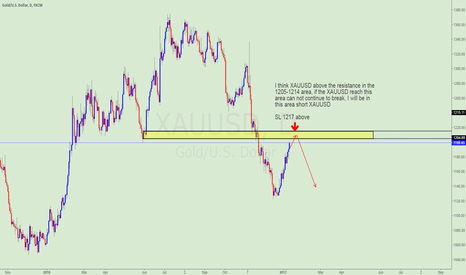XAUUSD: Pay attention to XAUUSD's shorting opportunities