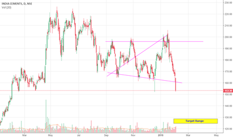 INDIACEM: India cements short term view