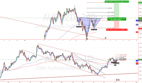 AUDNZD: AUDNZD break channel down dan pola Inverse Head n Shoulders