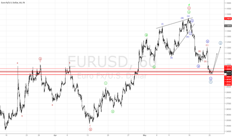 EURUSD: Week11: First impulse wave down complete, Correction in progress