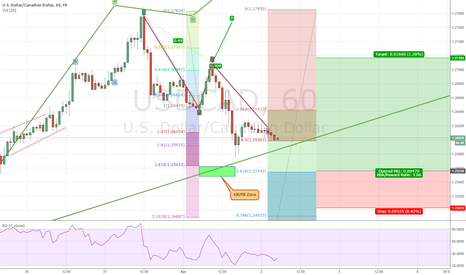 USDCAD: CAD Trend Continuation Update