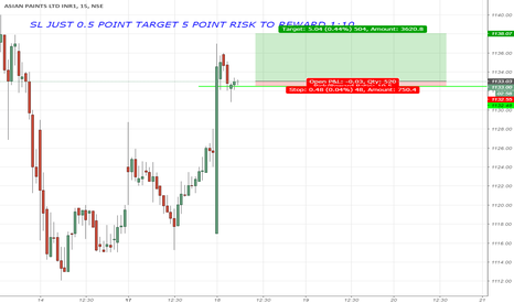 ASIANPAINT: SL JUST 0.5 POINT TARGET 5 POINT RISK TO REWARD 1:10