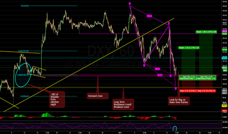 DXY: Dollar Has Completed an AB=CD Pattern 1H 01/12/2017