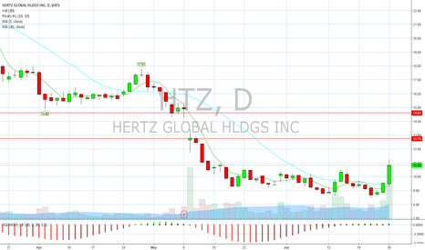 HTZ: news over reaction doesn't mean stock won't squeeze.