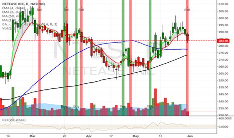 NTES: NTES Triggers a Sell Signal today