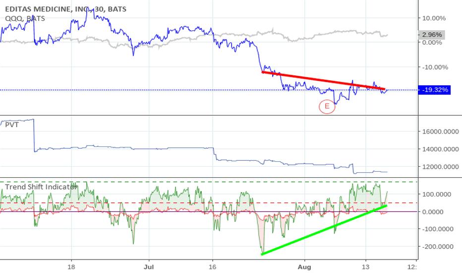 EDIT: Editas: TSI v Price Divergence .... Time to Buy.