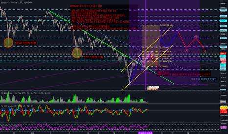 BTCUSD: BTC/USD 얼리어트 파동 추세 예상