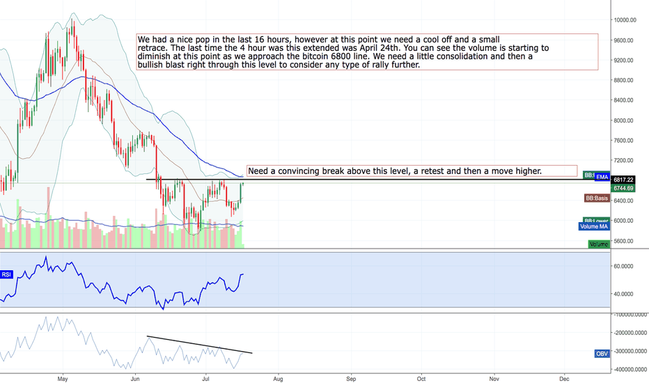 BTCUSDT: Bulls need to rest, breathe and make a definitive move higher.
