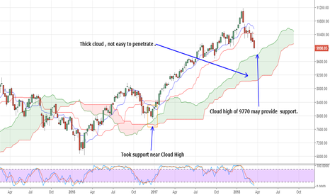 NIFTY: Cloud high of 9770 may provide  support during this correction