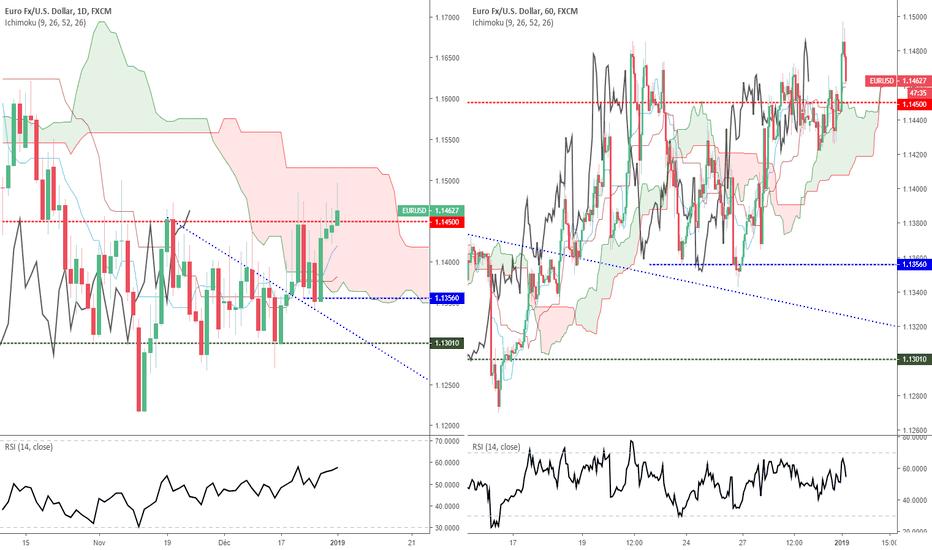 EURUSD: Euro Dollar - Analyse technique, mercredi 02 janvier 2019