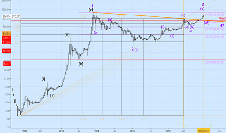 BTCUSD: BTC update Elliott Wave ABC formation